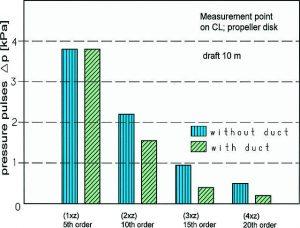 Vibration-measurement on 2,500 TEU container vessels